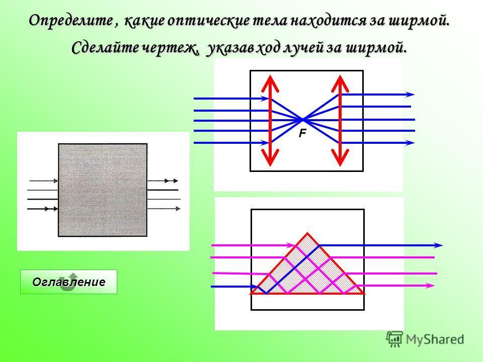 F Оглавление Определите, какие оптические тела находится за ширмой. Сделайте чертеж, указав ход лучей за ширмой.