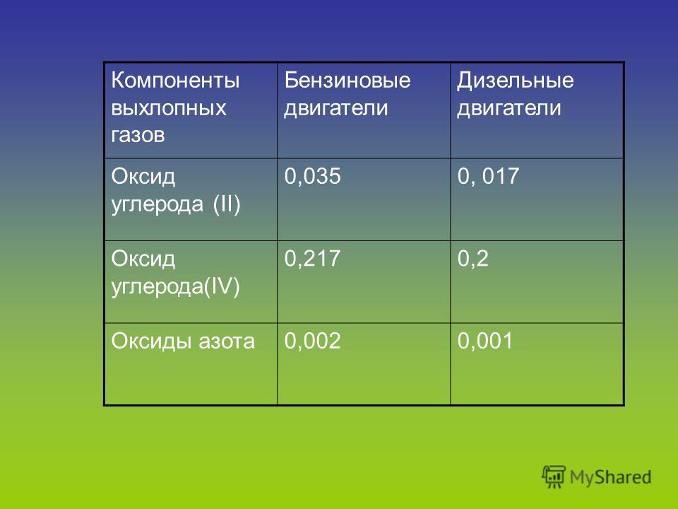 Компоненты выхлопных газов Бензиновые двигатели Дизельные двигатели Оксид углерода (II) 0,0350, 017 Оксид углерода(IV) 0,2170,2 Оксиды азота0,0020,001