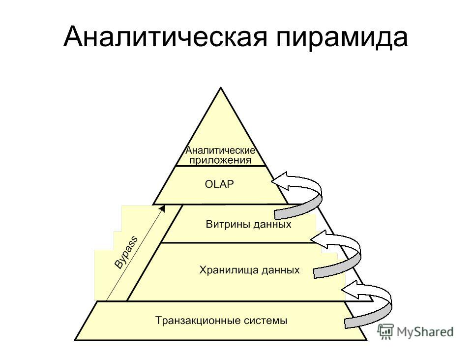 Аналитическая пирамида