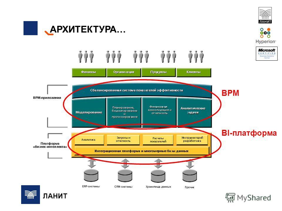АРХИТЕКТУРА… BPM BI-платформа ЛАНИТ