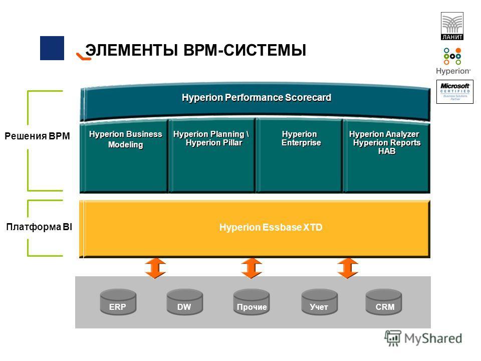 ЭЛЕМЕНТЫ BPM-СИСТЕМЫ Balanced Scorecards Бизнес моделирование Прогнозирование и бюджетирование Консолидация Аналитические приложения ERPDW УчетПрочиеCRM Платформа BI Решения BPM Единая методологическая платформа Единая технологическая платформа Hyper