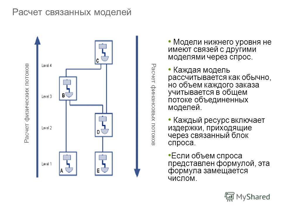 Расчет связанных моделей Модели нижнего уровня не имеют связей с другими моделями через спрос. Каждая модель рассчитывается как обычно, но объем каждого заказа учитывается в общем потоке объединенных моделей. Каждый ресурс включает издержки, приходящ