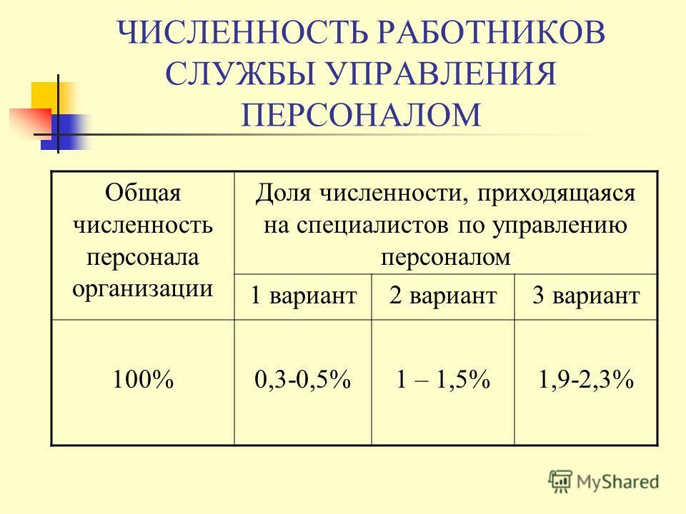 ЧИСЛЕННОСТЬ РАБОТНИКОВ СЛУЖБЫ УПРАВЛЕНИЯ ПЕРСОНАЛОМ Общая численность персонала организации Доля численности, приходящаяся на специалистов по управлению персоналом 1 вариант2 вариант3 вариант 100%0,3-0,5%1 – 1,5%1,9-2,3%