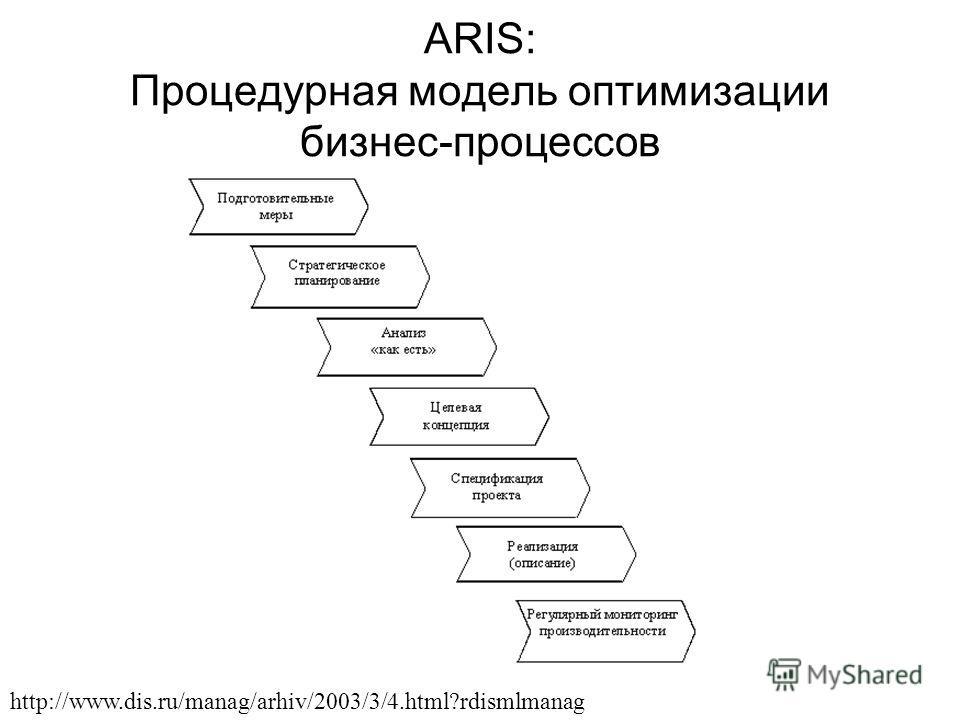 ARIS: Процедурная модель оптимизации бизнес-процессов http://www.dis.ru/manag/arhiv/2003/3/4.html?rdismlmanag
