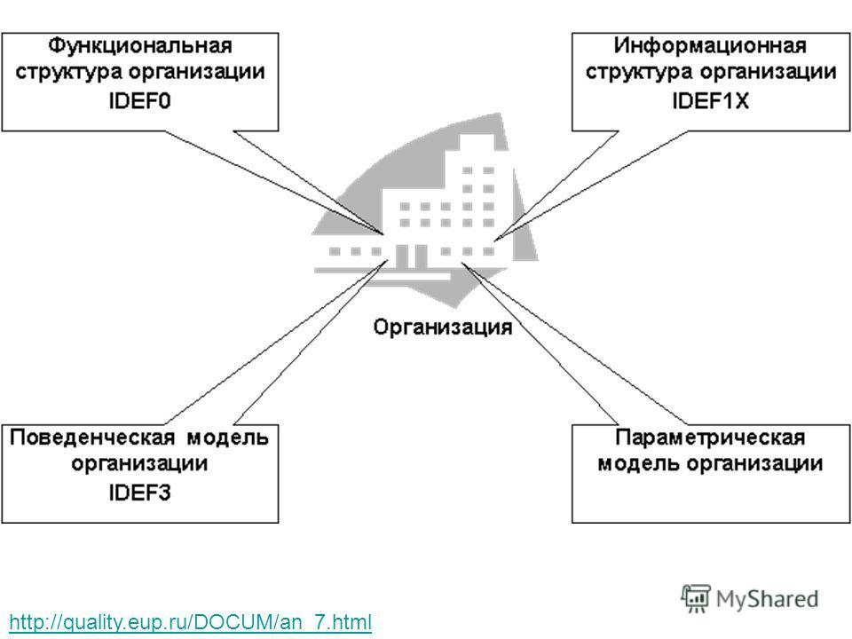 http://quality.eup.ru/DOCUM/an_7.html
