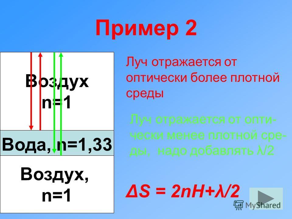 Пример 2 Воздух n=1 Вода, n=1,33 Воздух, n=1 Луч отражается от оптически более плотной среды Луч отражается от опти- чески менее плотной сре- ды, надо добавлять λ/2 ΔS = 2nH+λ/2