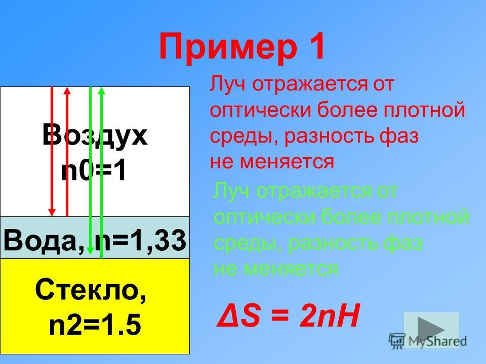 Пример 1 Воздух n0=1 Вода, n=1,33 Стекло, n2=1.5 Луч отражается от оптически более плотной среды, разность фаз не меняется Луч отражается от оптически более плотной среды, разность фаз не меняется ΔS = 2nH