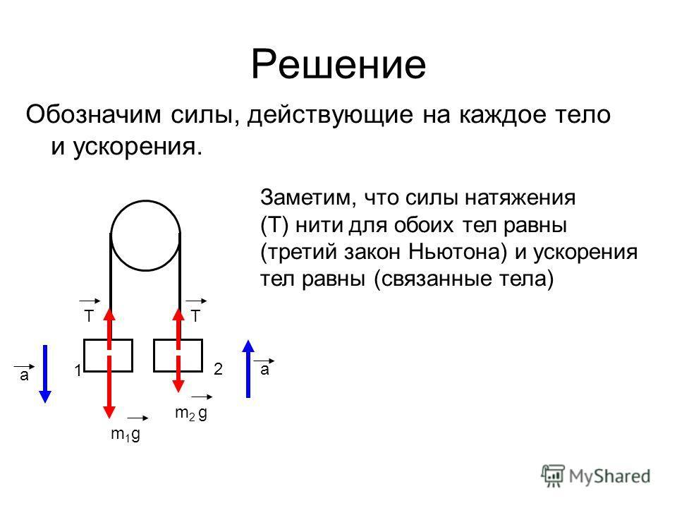 Решение Обозначим силы, действующие на каждое тело и ускорения. 1 2 ТТ a a m1gm1g m 2 g Заметим, что силы натяжения (Т) нити для обоих тел равны (третий закон Ньютона) и ускорения тел равны (связанные тела)