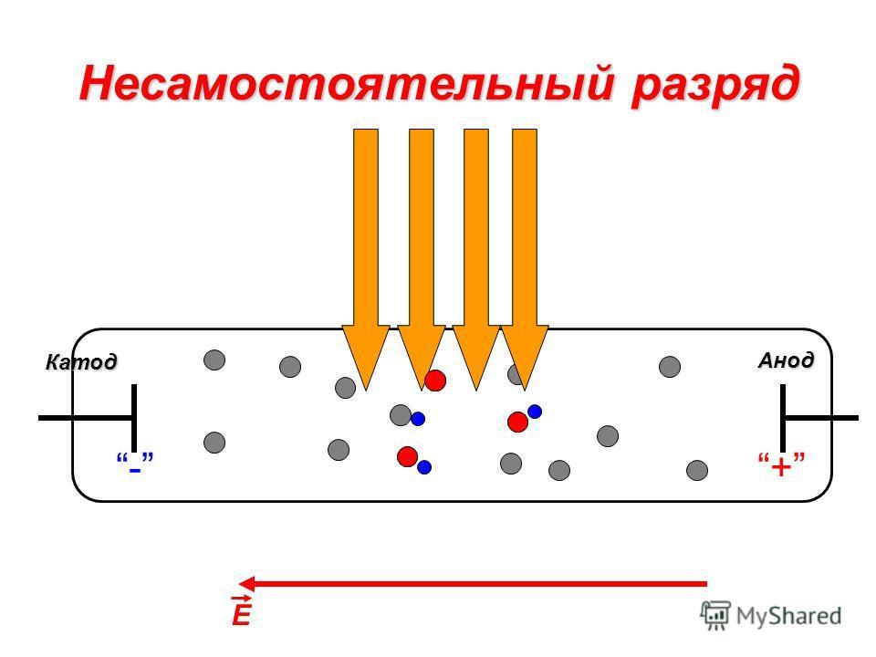 Несамостоятельный разряд Катод Анод -+ E