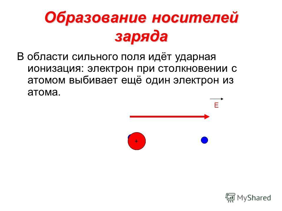 Образование носителей заряда В области сильного поля идёт ударная ионизация: электрон при столкновении с атомом выбивает ещё один электрон из атома. E +