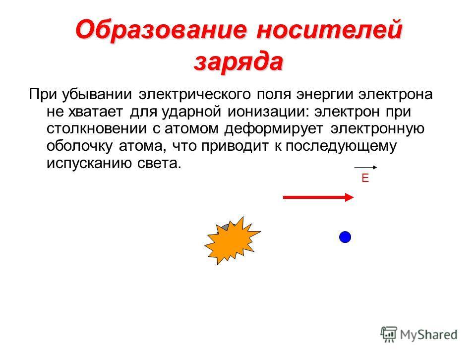 Образование носителей заряда При убывании электрического поля энергии электрона не хватает для ударной ионизации: электрон при столкновении с атомом деформирует электронную оболочку атома, что приводит к последующему испусканию света. E