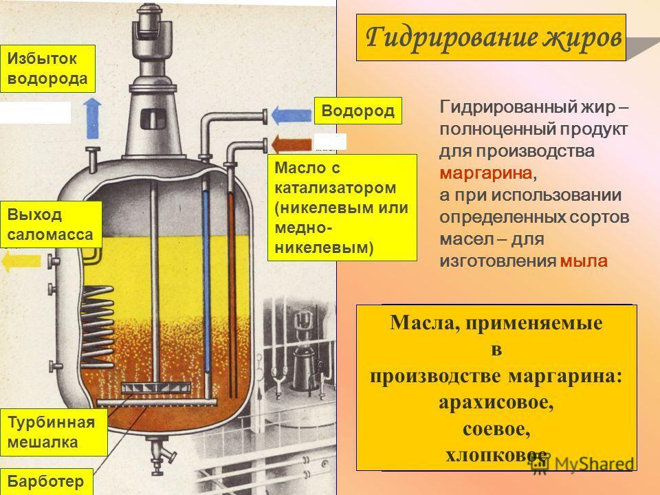 Избыток водорода Выход саломасса Турбинная мешалка Барботер Водород Масло с катализатором (никелевым или медно- никелевым) Гидрирование жиров Гидрированный жир – полноценный продукт для производства маргарина, а при использовании определенных сортов