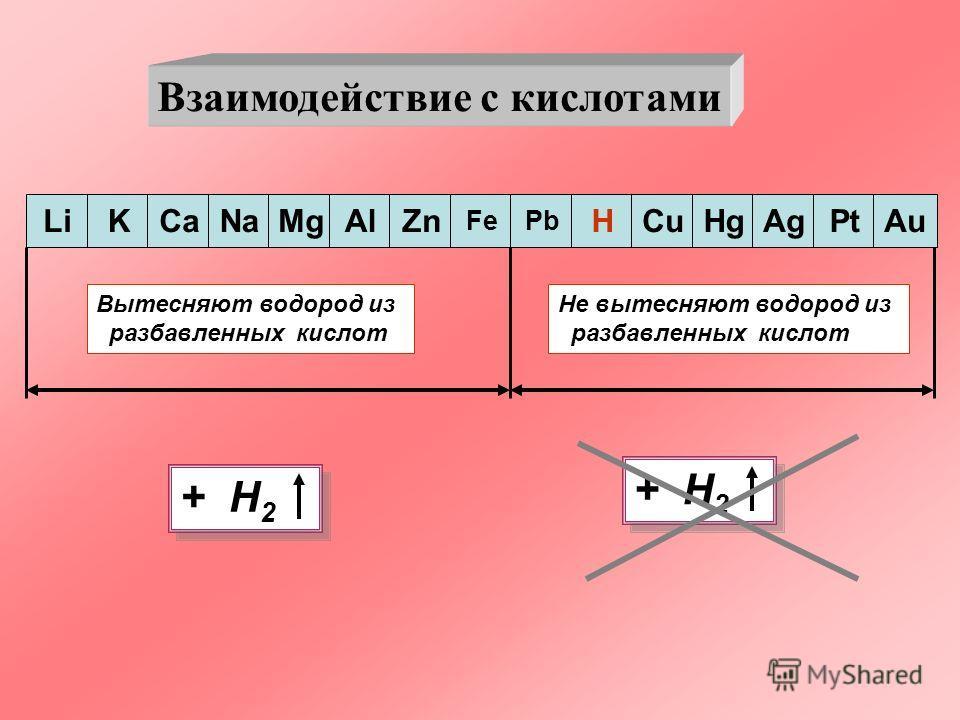 Взаимодействие с кислотами LiKCaNaMgAlZn FePb HCuHgAgPtAu Вытесняют водород из разбавленных кислот Не вытесняют водород из разбавленных кислот + H 2 + H 2