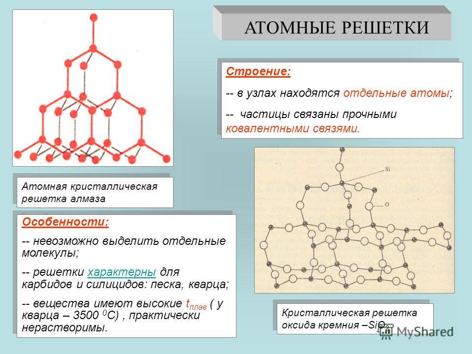АТОМНЫЕ РЕШЕТКИ Атомная кристаллическая решетка алмаза Кристаллическая решетка оксида кремния –SiO 2 Строение: -- в узлах находятся отдельные атомы; -- частицы связаны прочными ковалентными связями. Строение: -- в узлах находятся отдельные атомы; --