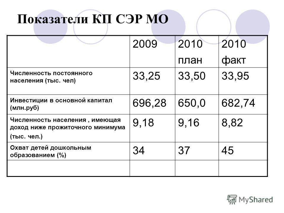 Показатели КП СЭР МО 20092010 план 2010 факт Численность постоянного населения (тыс. чел) 33,2533,5033,95 Инвестиции в основной капитал (млн.руб) 696,28650,0682,74 Численность населения, имеющая доход ниже прожиточного минимума (тыс. чел.) 9,189,168,