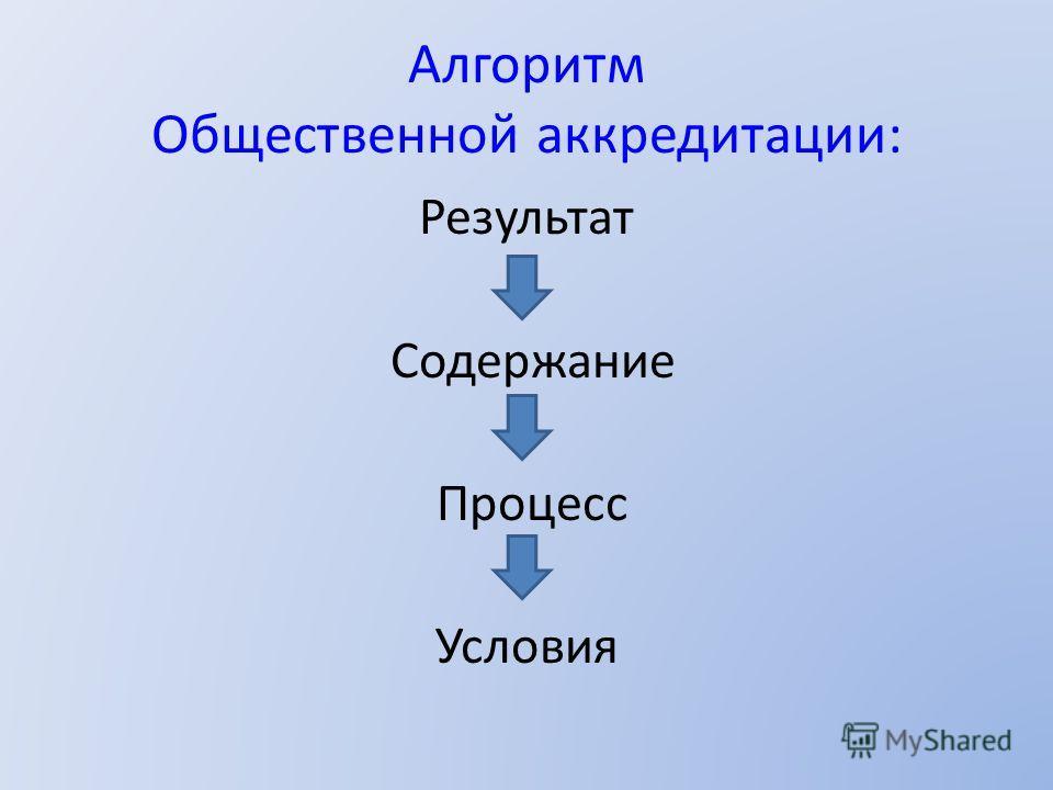 Алгоритм Общественной аккредитации: Результат Содержание Процесс Условия