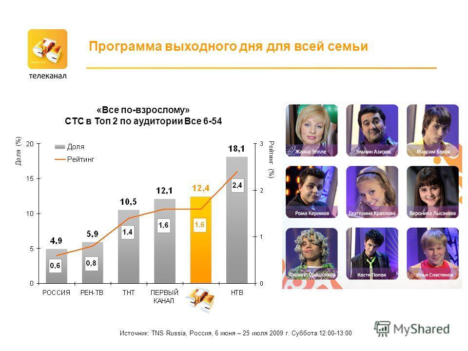 Источник: TNS Russia, Россия, 6 июня – 25 июля 2009 г. Суббота 12:00-13:00 Программа выходного дня для всей семьи «Все по-взрослому» СТС в Топ 2 по аудитории Все 6-54 Доля (%) Рейтинг (%)
