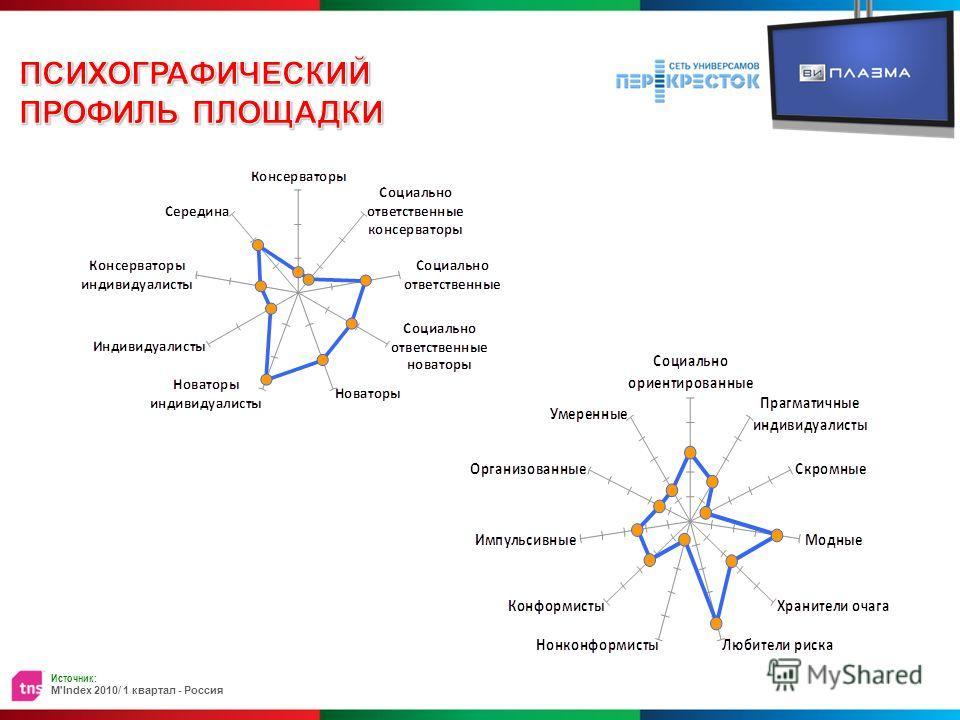 Источник: M'Index 2010/ 1 квартал - Россия