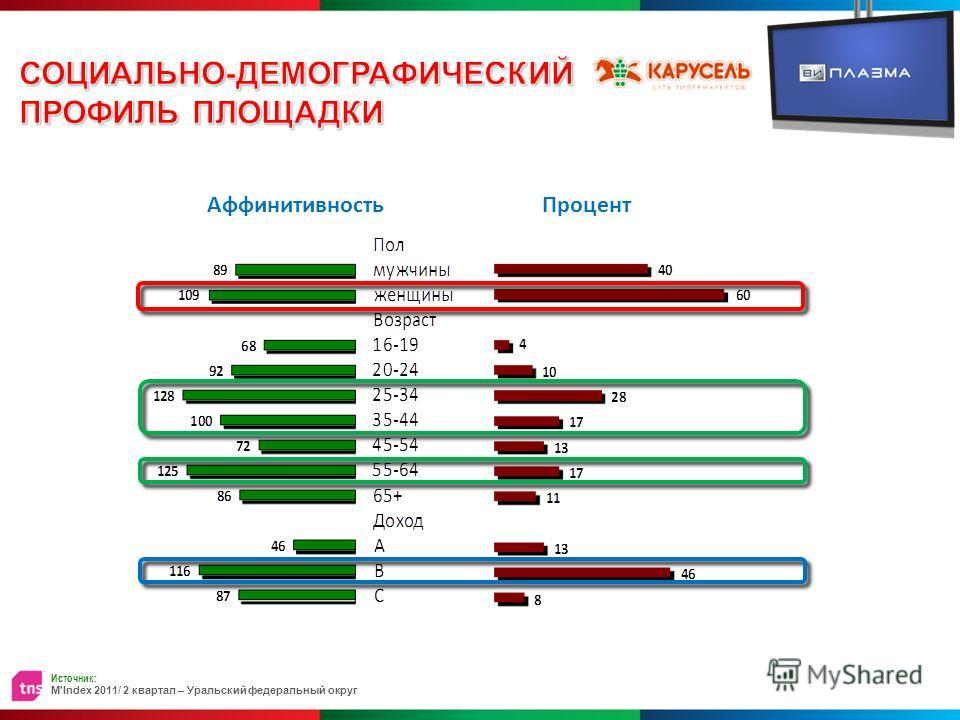 АффинитивностьПроцент Источник: M'Index 2011/ 2 квартал – Уральский федеральный округ