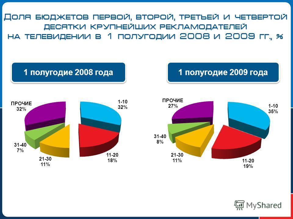 Доля бюджетов первой, второй, третьей и четвертой десятки крупнейших рекламодателей на телевидении в 1 полугодии 2008 и 2009 гг., % 1 полугодие 2008 года 1 полугодие 2009 года