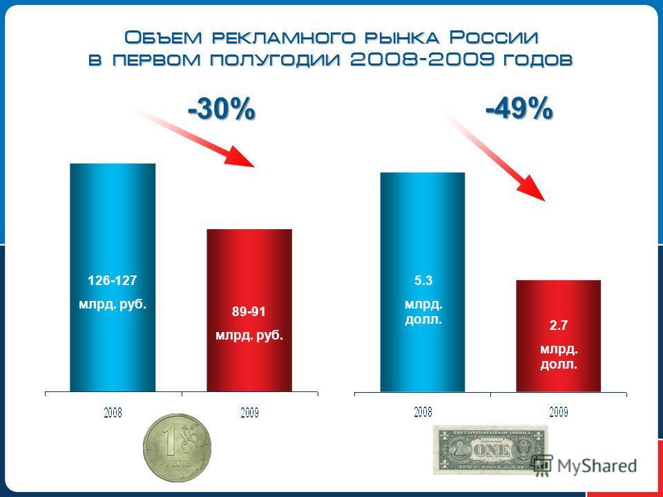 Объем рекламного рынка России в первом полугодии 2008-2009 годов 126-127 млрд. руб. -30% 89-91 млрд. руб. 5.3 млрд. долл. 2.7 млрд. долл. -49%