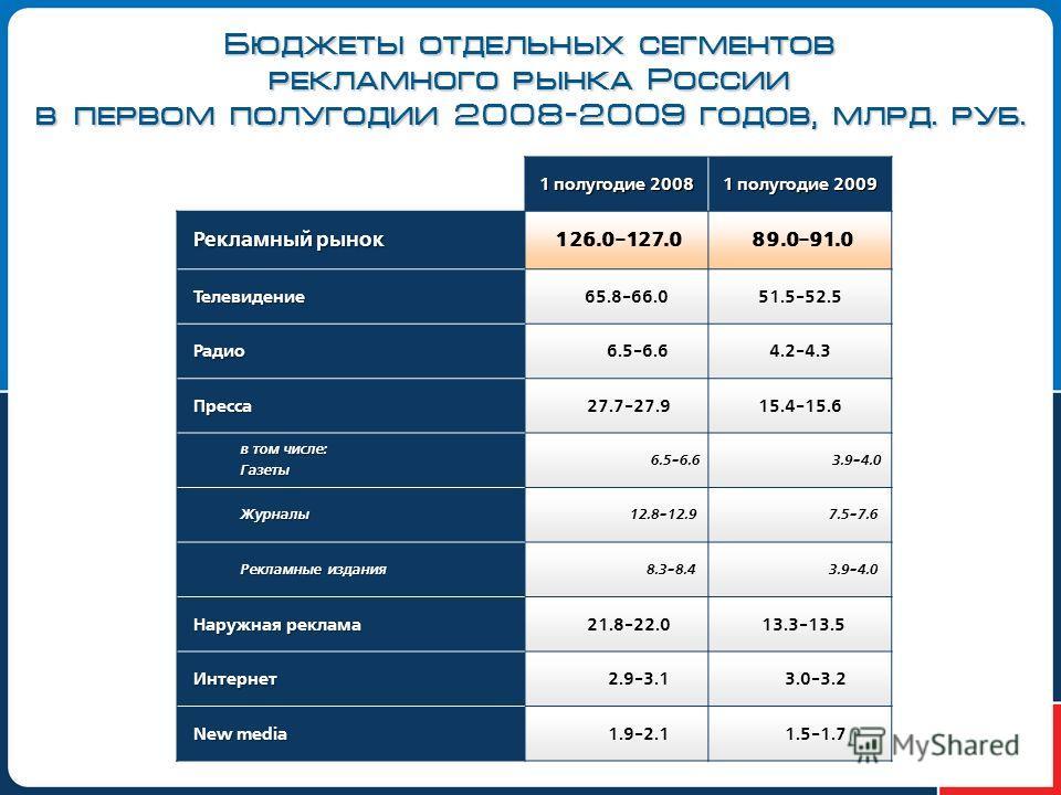 Бюджеты отдельных сегментов рекламного рынка России в первом полугодии 2008-2009 годов, млрд. руб. 1 полугодие 2008 1 полугодие 2009 Рекламный рынок 126.0-127.089.0-91.0 Телевидение 65.8-66.051.5-52.5 Радио 6.5-6.64.2-4.3 Пресса 27.7-27.915.4-15.6 в