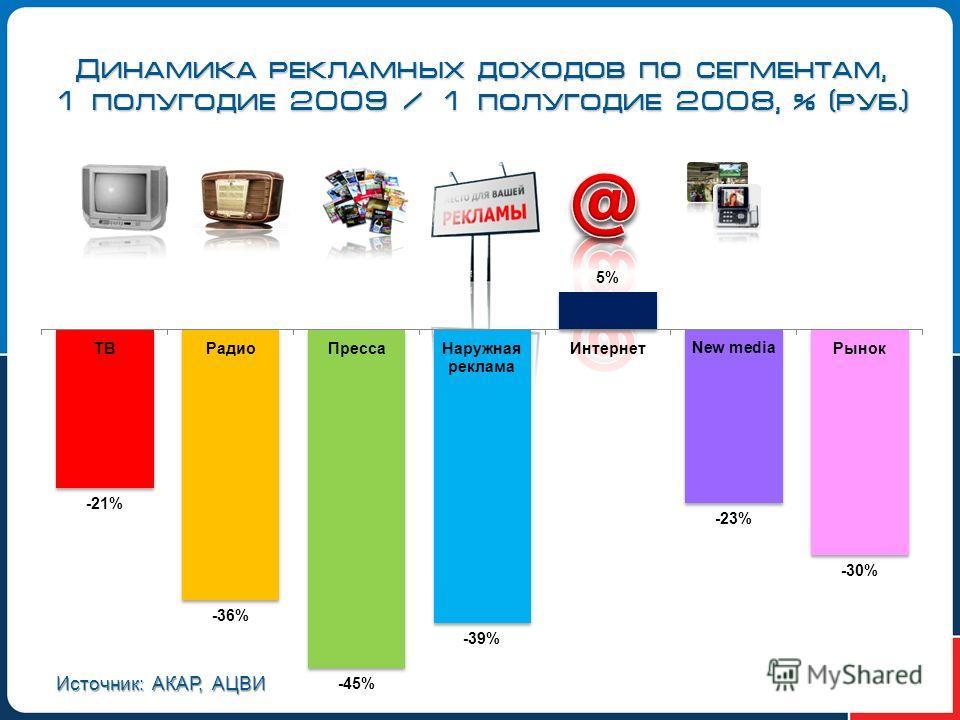 Динамика рекламных доходов по сегментам, 1 полугодие 2009 / 1 полугодие 2008, % (руб.) Источник: АКАР, АЦВИ