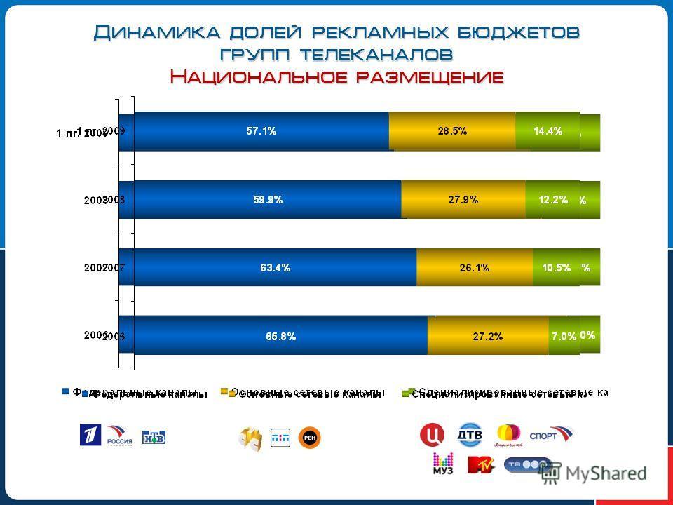Динамика долей рекламных бюджетов групп телеканалов Национальное размещение