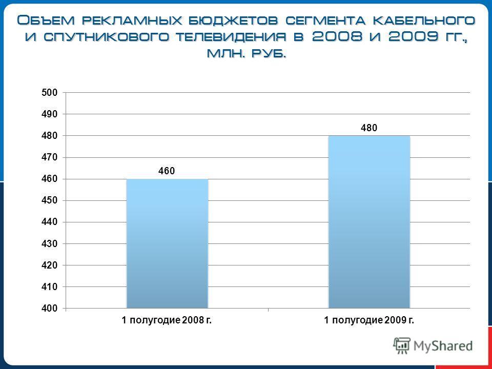 Объем рекламных бюджетов сегмента кабельного и спутникового телевидения в 2008 и 2009 гг., млн. руб.