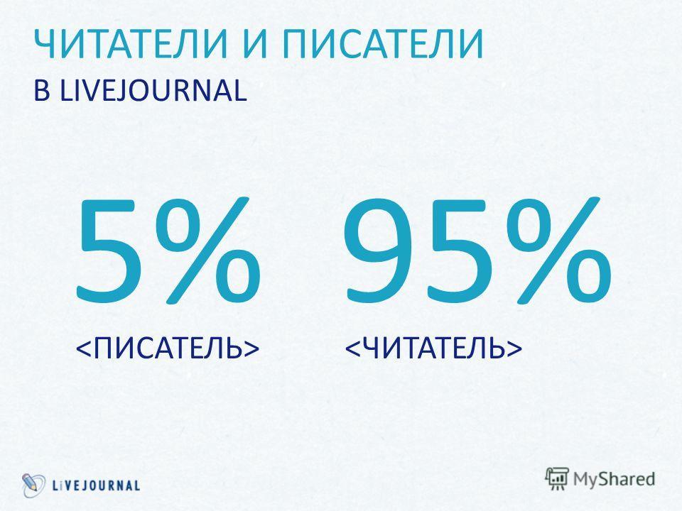 В LIVEJOURNAL ЧИТАТЕЛИ И ПИСАТЕЛИ 5% 95%