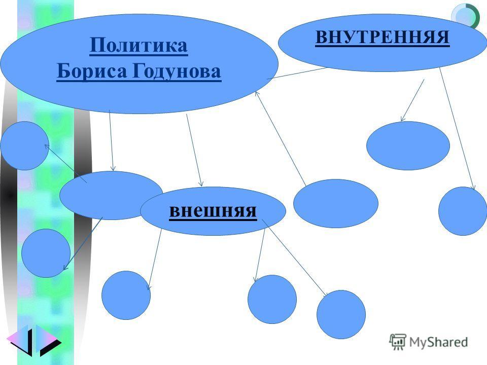Меню Политика Бориса Годунова внешняя ВНУТРЕННЯЯ