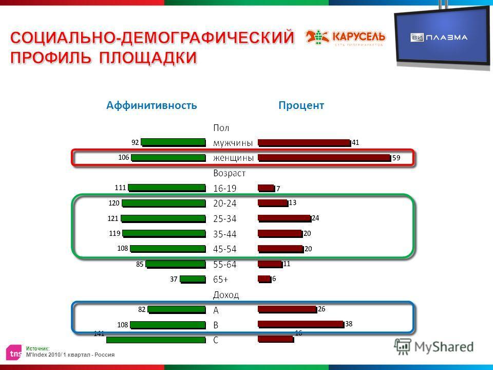АффинитивностьПроцент Источник: M'Index 2010/ 1 квартал - Россия