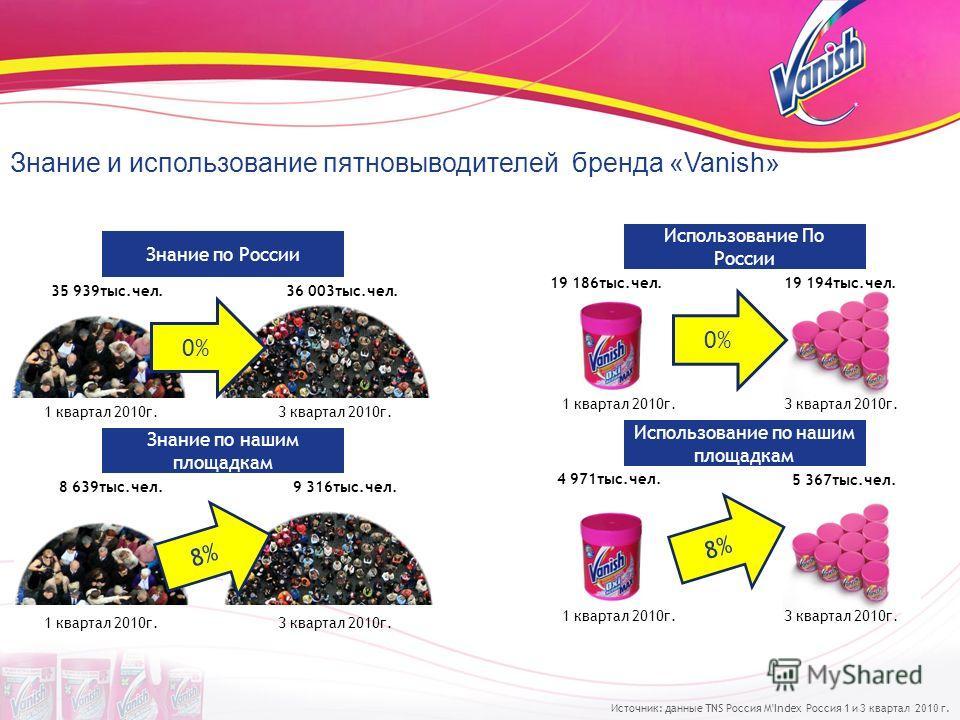 Знание и использование пятновыводителей бренда «Vanish» Знание по России Знание по нашим площадкам 0% 8% 1 квартал 2010г.3 квартал 2010г. 1 квартал 2010г.3 квартал 2010г. 35 939тыс.чел.36 003тыс.чел. 8 639тыс.чел.9 316тыс.чел. Использование По России