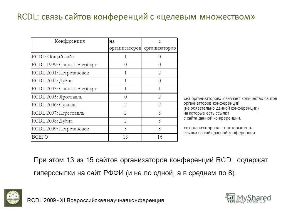 слайд 10 из 13 RCDL'2009 - XI Всероссийская научная конференция RCDL: связь сайтов конференций с «целевым множеством» «на организаторов» означает количество сайтов организаторов конференций, (не обязательно данной конференции) на которые есть ссылки