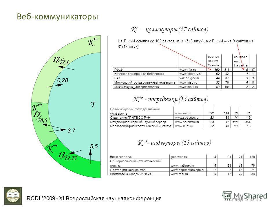 слайд 5 из 13 RCDL'2009 - XI Всероссийская научная конференция Веб-коммуникаторы K - коллекторы (17 сайтов) ссылок на них С сайтов ссылок с них На сайты РФФИwww.rfbr.ru102518917 Научная электронная библиотекаwww.elibrary.ru628211 ВАКvak.ed.gov.ru4487