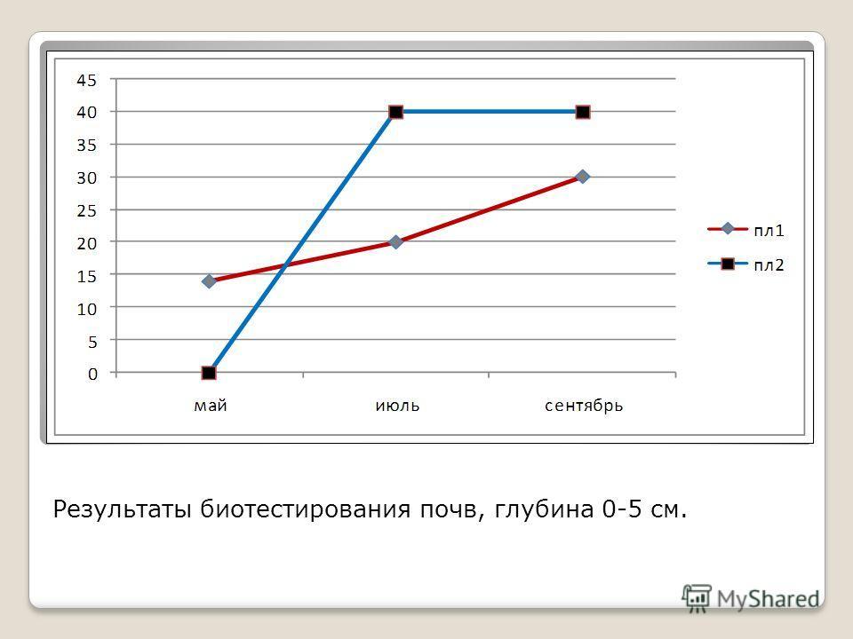 Результаты биотестирования почв, глубина 0-5 см.