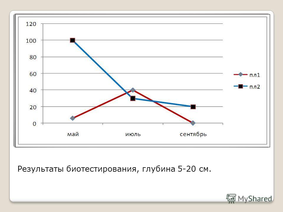 Результаты биотестирования, глубина 5-20 см.