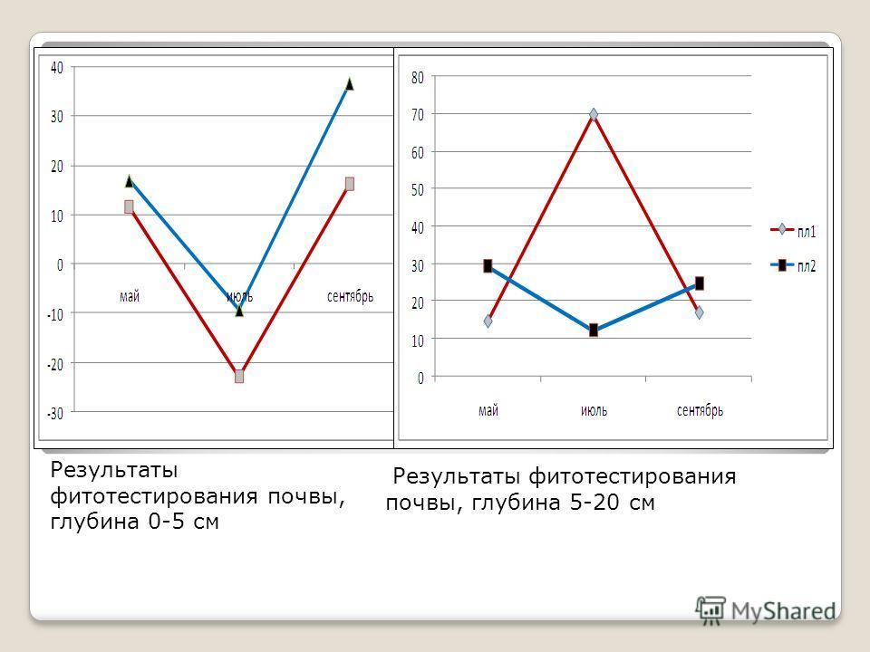 Результаты фитотестирования почвы, глубина 0-5 см Результаты фитотестирования почвы, глубина 5-20 см