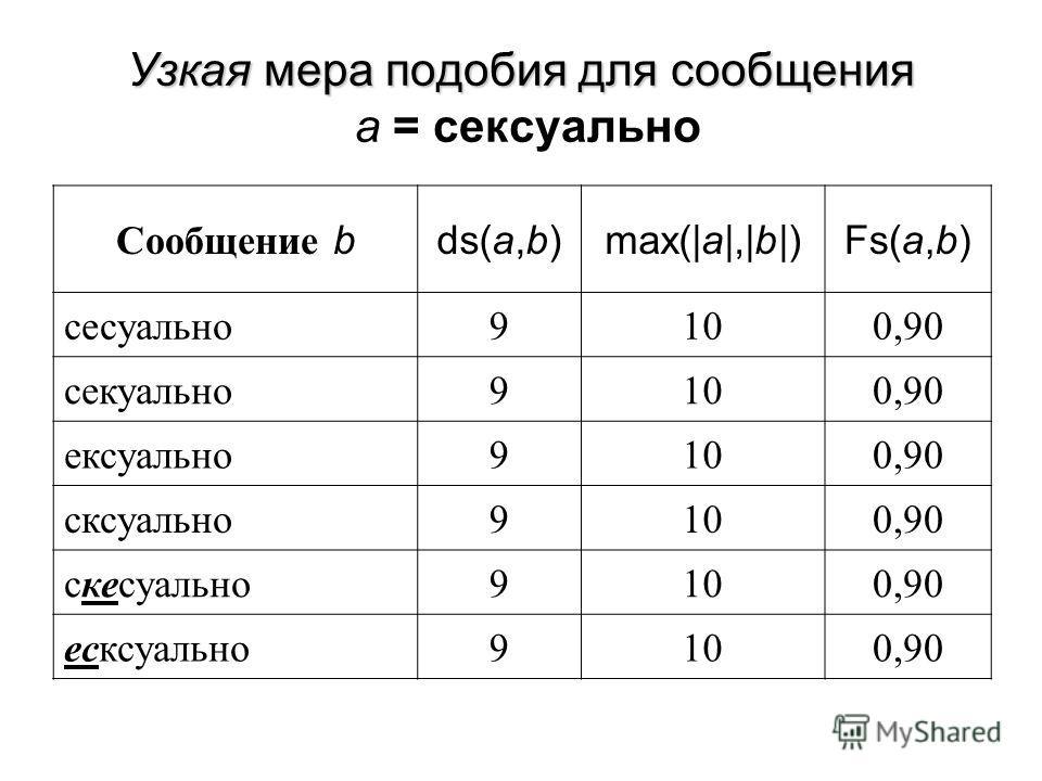 Узкая мера подобия для сообщения Узкая мера подобия для сообщения a = сексуально Сообщение bds(a,b)max(|a|,|b|)Fs(a,b) сесуально9100,90 секуально9100,90 ексуально9100,90 сксуально9100,90 скесуально9100,90 есксуально9100,90