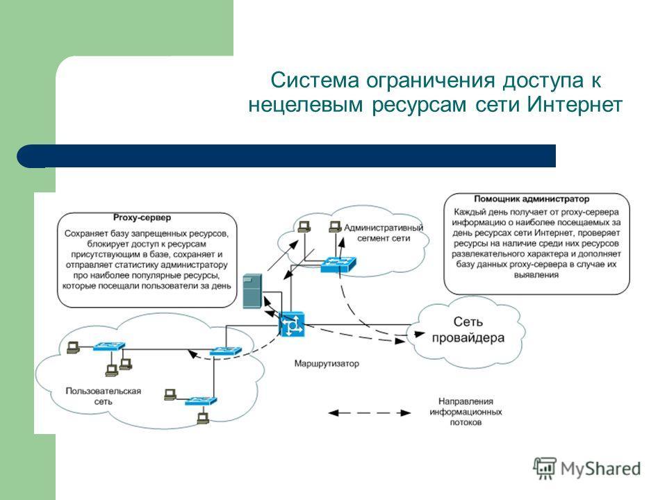Система ограничения доступа к нецелевым ресурсам сети Интернет