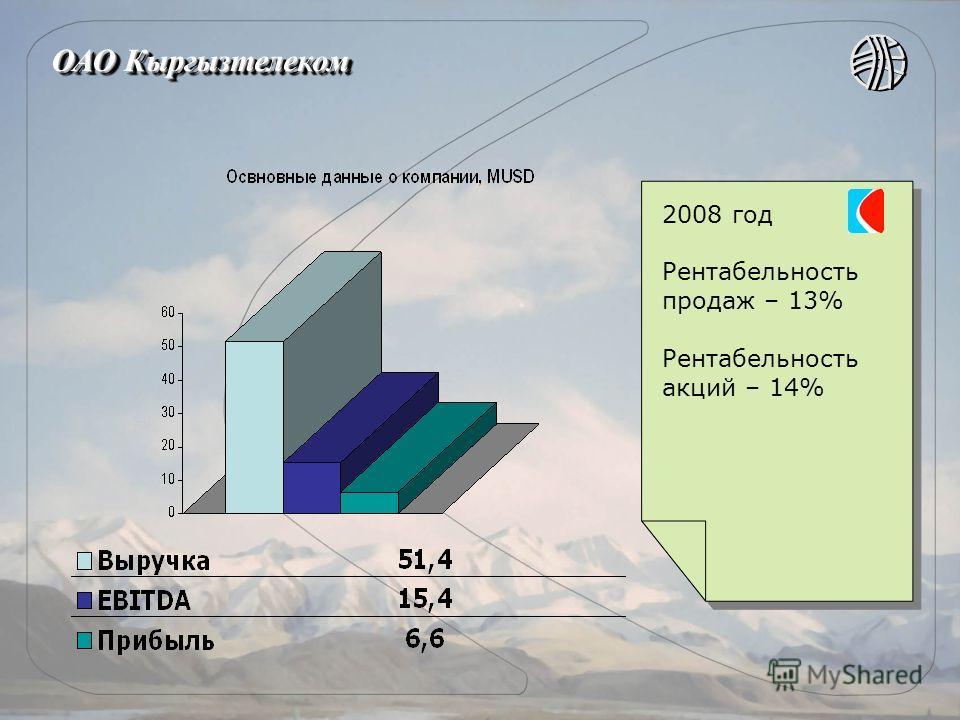 ОАО Кыргызтелеком 2008 год Рентабельность продаж – 13% Рентабельность акций – 14% 2008 год Рентабельность продаж – 13% Рентабельность акций – 14%