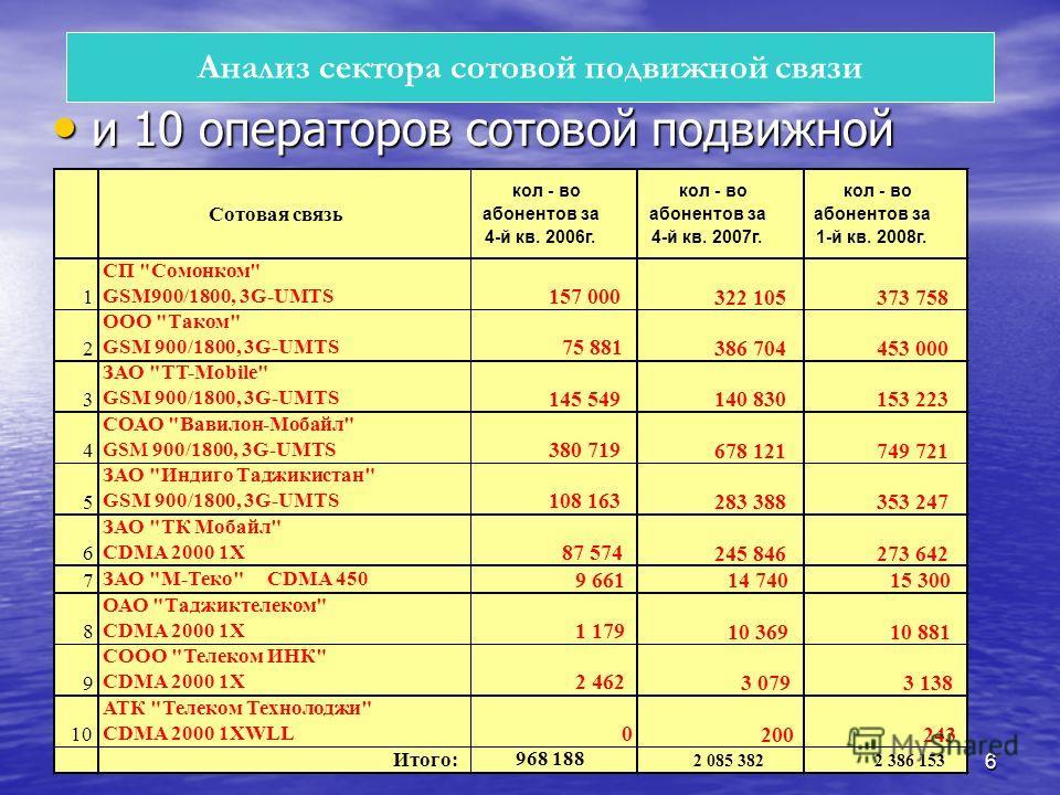 6 и 10 операторов сотовой подвижной связи и 10 операторов сотовой подвижной связи Анализ сектора сотовой подвижной связи