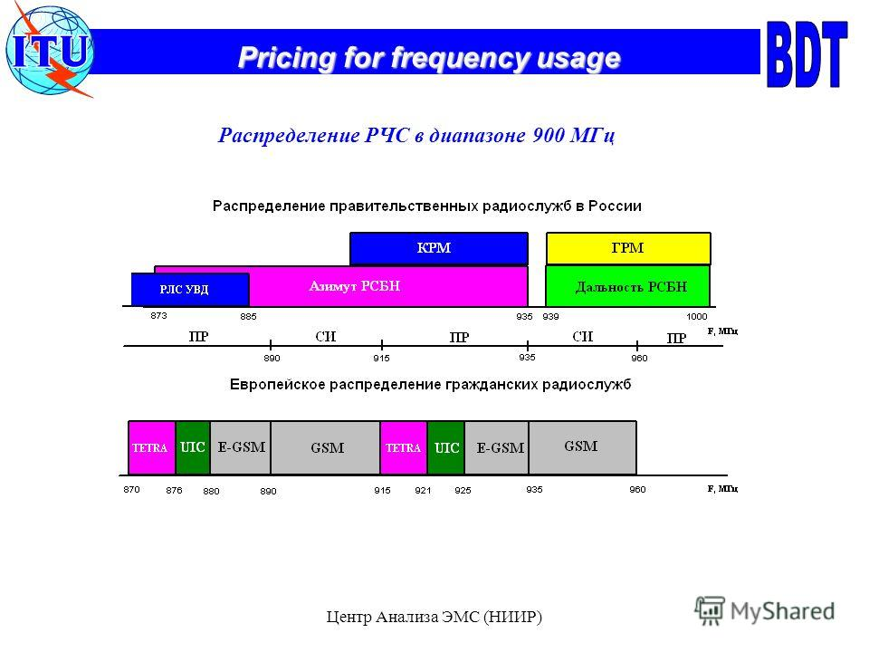 Pricing for frequency usage Центр Анализа ЭМС (НИИР) Распределение РЧС в диапазоне 900 МГц