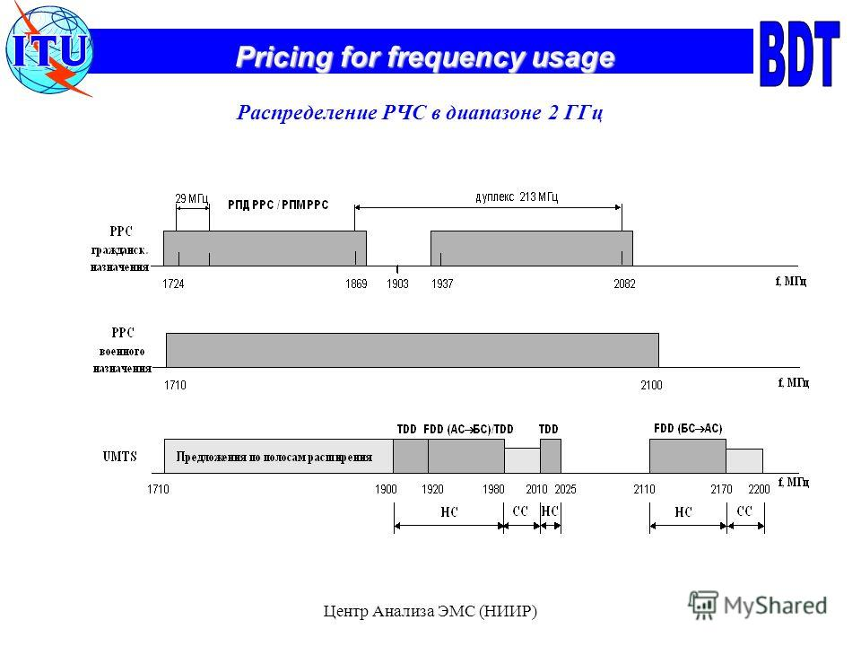 Pricing for frequency usage Центр Анализа ЭМС (НИИР) Распределение РЧС в диапазоне 2 ГГц