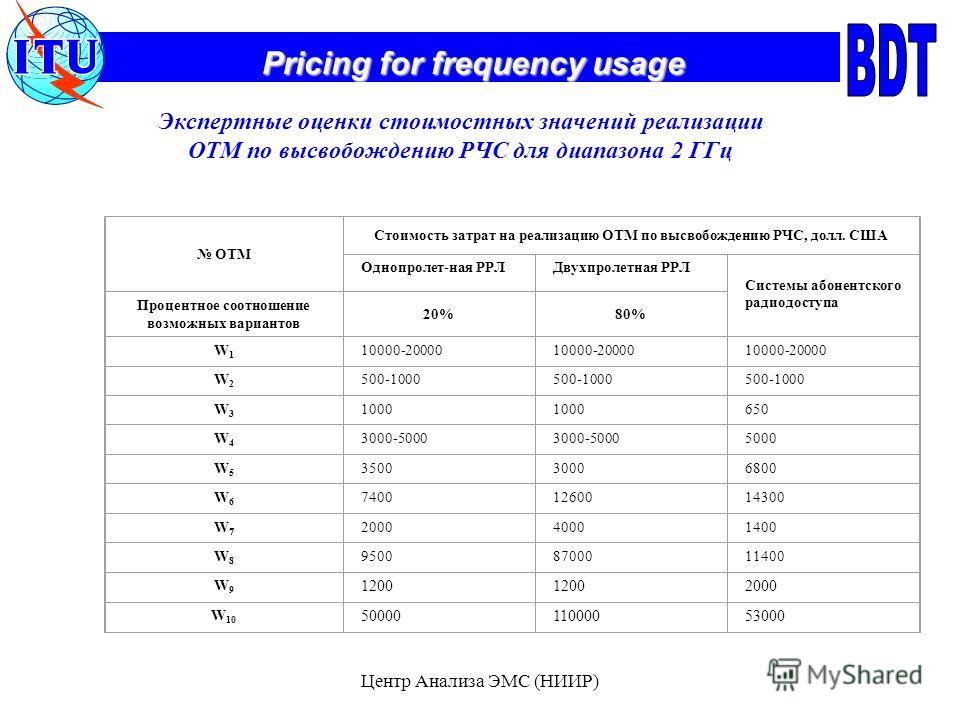 Pricing for frequency usage Центр Анализа ЭМС (НИИР) Экспертные оценки стоимостных значений реализации ОТМ по высвобождению РЧС для диапазона 2 ГГц ОТМ Стоимость затрат на реализацию ОТМ по высвобождению РЧС, долл. США Однопролет-ная РРЛДвухпролетная