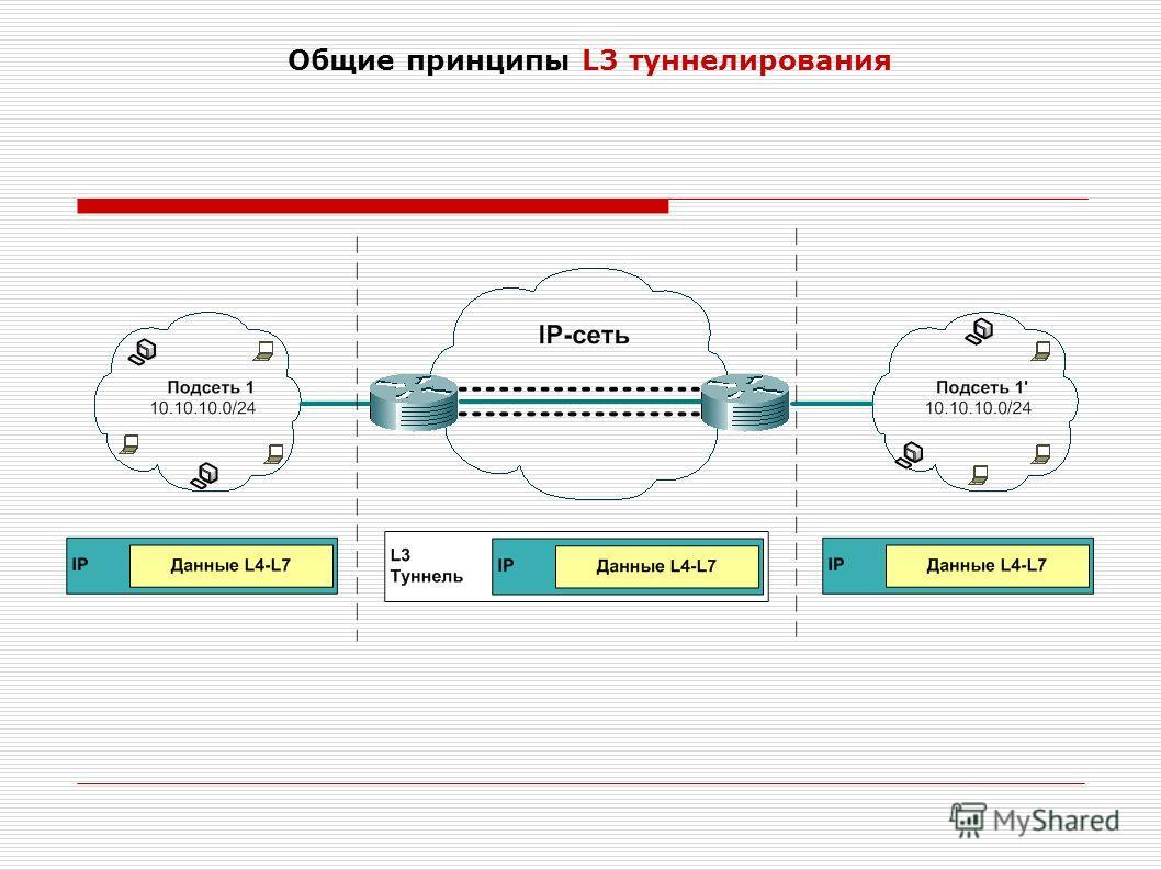 Общие принципы L3 туннелирования