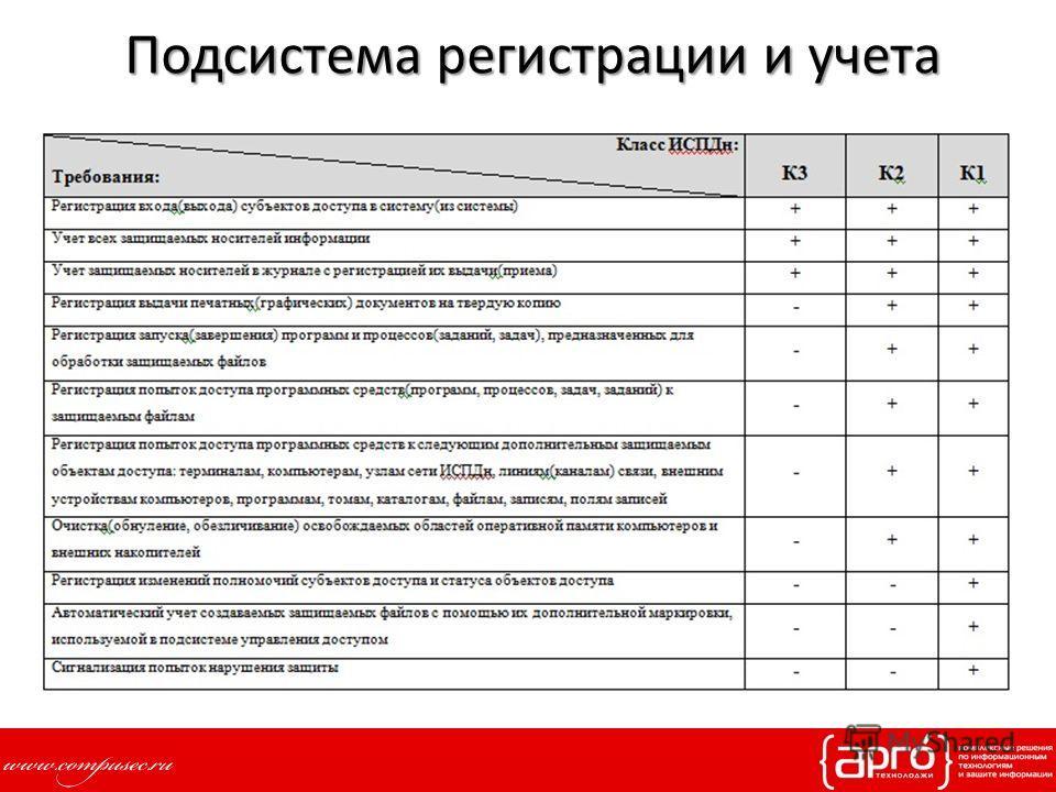 Подсистема регистрации и учета