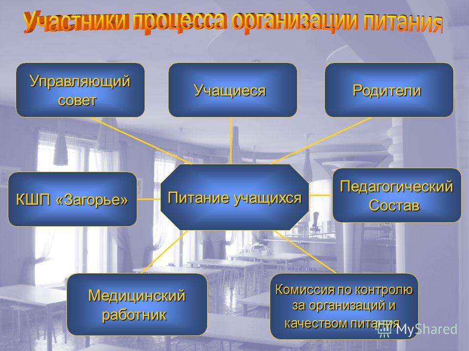 Питание учащихся УправляющийсоветРодителиУчащиеся КШП «Загорье» ПедагогическийСостав Медицинскийработник Комиссия по контролю за организаций и качеством питания
