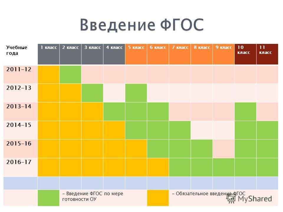 Учебные года 1 класс2 класс3 класс4 класс5 класс6 класс7 класс8 класс9 класс10 класс 11 класс 2011-12 2012-13 2013-14 2014-15 2015-16 2016-17 - Введение ФГОС по мере готовности ОУ - Обязательное введение ФГОС