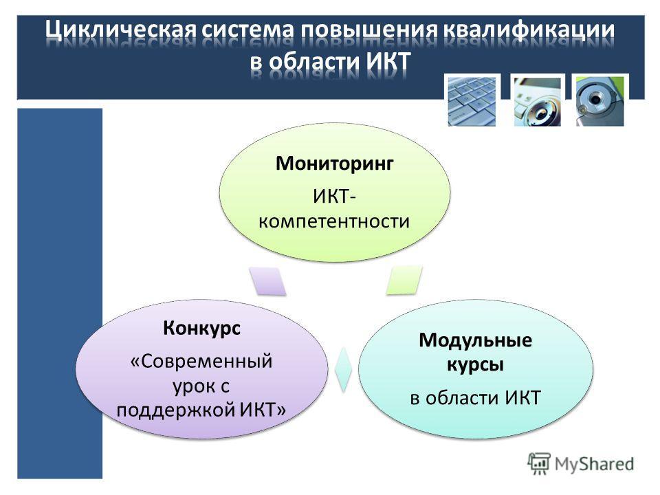 Мониторинг ИКТ- компетентности Модульные курсы в области ИКТ Конкурс «Современный урок с поддержкой ИКТ»